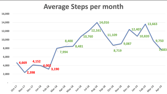 Average Steps per month