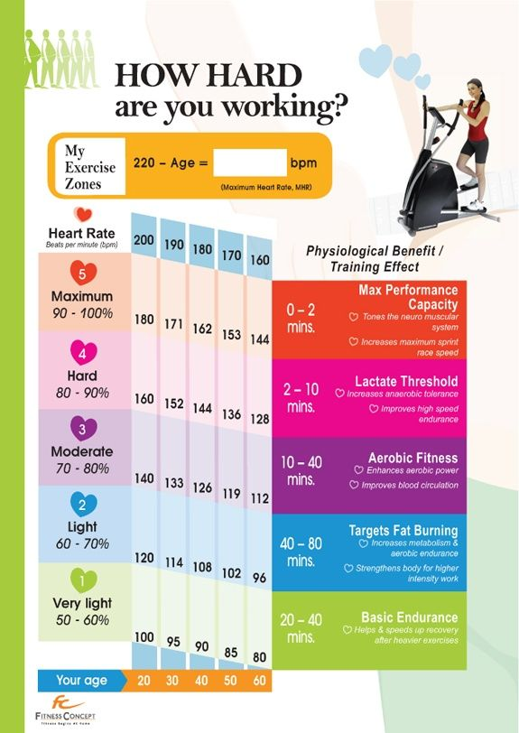 How Hard Are You Working