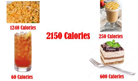 Total Calories Breakfast